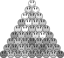 Happy & sad face hierarchy pyramid